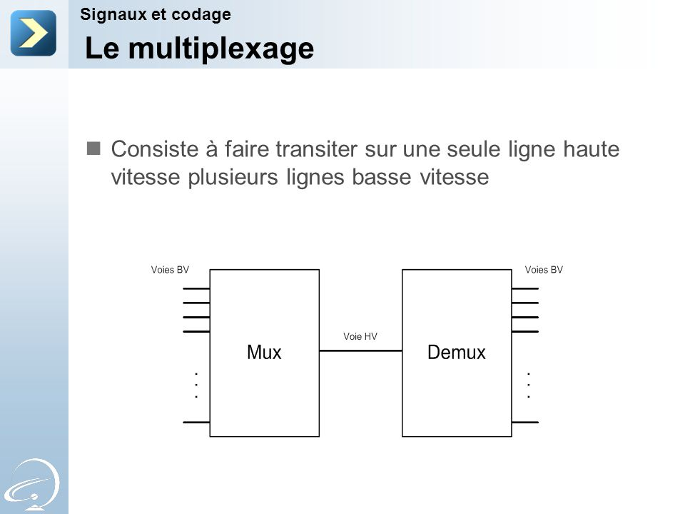 2-Apr-17 Signaux et codage. [Title of the course] Le multiplexage.